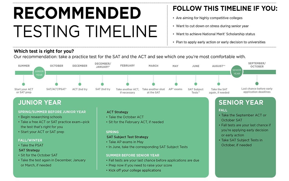 recommended-timeline-large.jpg